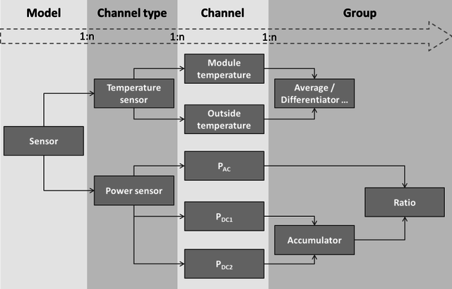Model-ChannelType-Channel.png